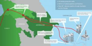 Shah Deniz 2 Projesi Veri Toplama